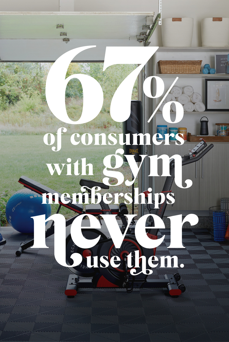 67% of consumers with a gym membership never use them
